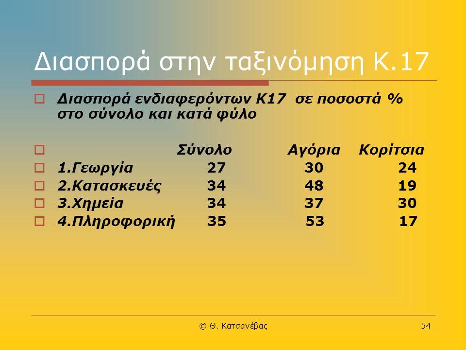 © Θ. Κατσανέβας54 Διασπορά στην ταξινόμηση Κ.17  Διασπορά ενδιαφερόντων K17 σε ποσοστά % στο σύνολο και κατά φύλο  Σύνολο Αγόρια Κορίτσια  1.Γεωργί