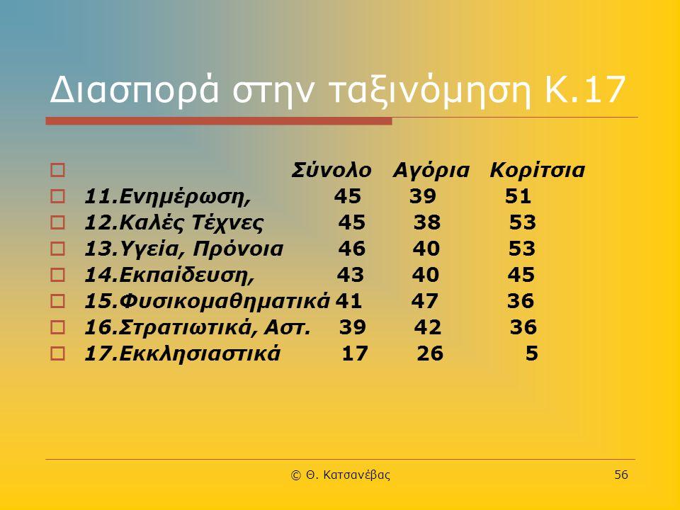 © Θ. Κατσανέβας56 Διασπορά στην ταξινόμηση Κ.17  Σύνολο Αγόρια Κορίτσια  11.Ενημέρωση, 45 39 51  12.Καλές Τέχνες 45 38 53  13.Υγεία, Πρόνοια 46 40