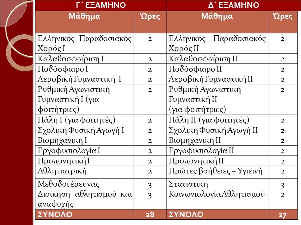 Γ΄ ΕΞΑΜΗΝΟΔ΄ ΕΞΑΜΗΝΟ ΜάθημαΏρεςΜάθημαΏρες Ελληνικός Παραδοσιακός Χορός I 2Ελληνικός Παραδοσιακός Χορός II 2 Καλαθοσφαίριση I2Καλαθοσφαίριση II2 Ποδόσφ