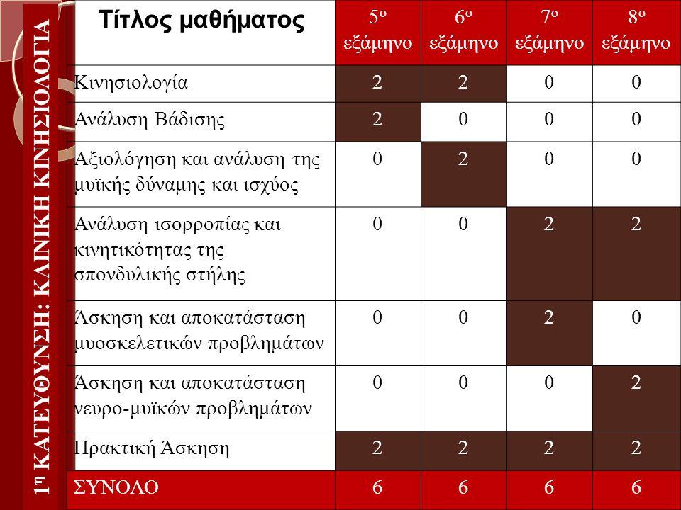 1 η ΚΑΤΕΥΘΥΝΣΗ: ΚΛΙΝΙΚΗ ΚΙΝΗΣΙΟΛΟΓΙΑ Τίτλος μαθήματος 5 ο εξάμηνο 6 ο εξάμηνο 7 ο εξάμηνο 8 ο εξάμηνο Κινησιολογία2200 Ανάλυση Βάδισης2000 Αξιολόγηση