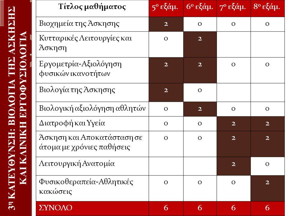 3 η ΚΑΤΕΥΘΥΝΣΗ: ΒΙΟΛΟΓΙΑ ΤΗΣ ΑΣΚΗΣΗΣ ΚΑΙ ΚΛΙΝΙΚΗ ΕΡΓΟΦΥΣΙΟΛΟΓΙΑ Τίτλος μαθήματος5 ο εξάμ.6 ο εξάμ.7 ο εξάμ.8 ο εξάμ. Βιοχημεία της Άσκησης2000 Κυτταρι