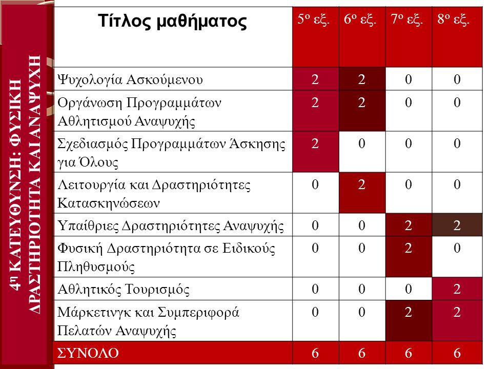 4 η ΚΑΤΕΥΘΥΝΣΗ: ΦΥΣΙΚΗ ΔΡΑΣΤΗΡΙΟΤΗΤΑ ΚΑΙ ΑΝΑΨΥΧΗ Τίτλος μαθήματος 5 ο εξ.6 ο εξ.7 ο εξ.8 ο εξ. Ψυχολογία Ασκούμενου2200 Οργάνωση Προγραμμάτων Αθλητισμ