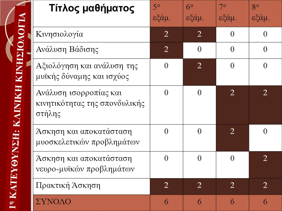 1 η ΚΑΤΕΥΘΥΝΣΗ: ΚΛΙΝΙΚΗ ΚΙΝΗΣΙΟΛΟΓΙΑ Τίτλος μαθήματος 5 ο εξάμ. 6 ο εξάμ. 7 ο εξάμ. 8 ο εξάμ. Κινησιολογία2200 Ανάλυση Βάδισης2000 Αξιολόγηση και ανάλ