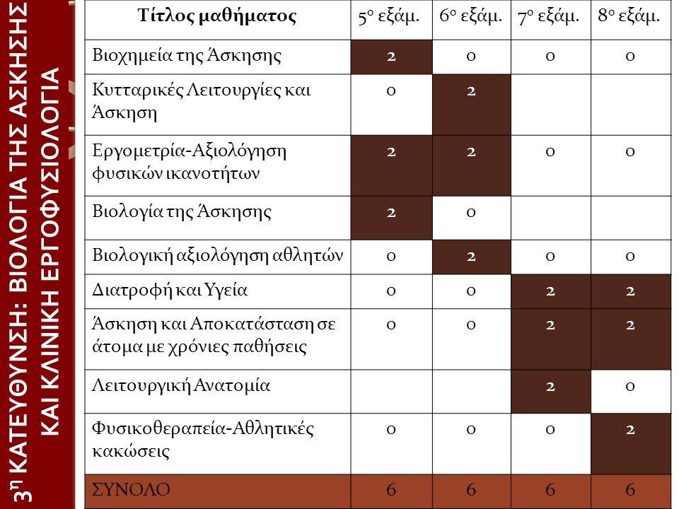 3 η ΚΑΤΕΥΘΥΝΣΗ : ΒΙΟΛΟΓΙΑ ΤΗΣ ΑΣΚΗΣΗΣ ΚΑΙ ΚΛΙΝΙΚΗ ΕΡΓΟΦΥΣΙΟΛΟΓΙΑ Τίτλος μαθήματος5 ο εξάμ.6 ο εξάμ.7 ο εξάμ.8 ο εξάμ. Βιοχημεία της Άσκησης2000 Κυτταρ