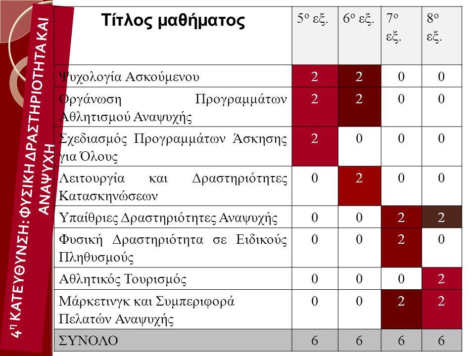 4 η ΚΑΤΕΥΘΥΝΣΗ : ΦΥΣΙΚΗ ΔΡΑΣΤΗΡΙΟΤΗΤΑ ΚΑΙ ΑΝΑΨΥΧΗ Τίτλος μαθήματος 5 ο εξ.6 ο εξ.7 ο εξ. 8 ο εξ. Ψυχολογία Ασκούμενου2200 Οργάνωση Προγραμμάτων Αθλητι