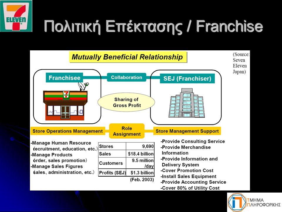 Πολιτική Επέκτασης / Franchise Πολιτική Επέκτασης / Franchise