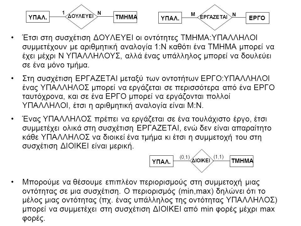 Πίνακας συμβόλων για τα ΔΟΣ E1E1 E2E2 Σ Σύμβολο Σημασία Οντότητα Ασθενής Οντότητα Συσχέτιση Αναγνωριστική Συσχέτιση Χαρακτηριστικό Χαρακτηριστικό-κλειδί Χαρακτηριστικό πολλαπλών τιμών Σύνθετο Χαρακτηριστικό Παράγωγο Χαρακτηριστικό Ολική Συμμετοχή της Ε 2 στη Σ Σ E Αριθμητική Αναλογία 1:Ν για Ε 1 :Ε 2 στη Σ (min,max) 1 Ν E1E1 E2E2 Σ E Σ Περιορισμός (min,max) της συμμετοχής της Ε στη Σ Σύμβολο Σημασία