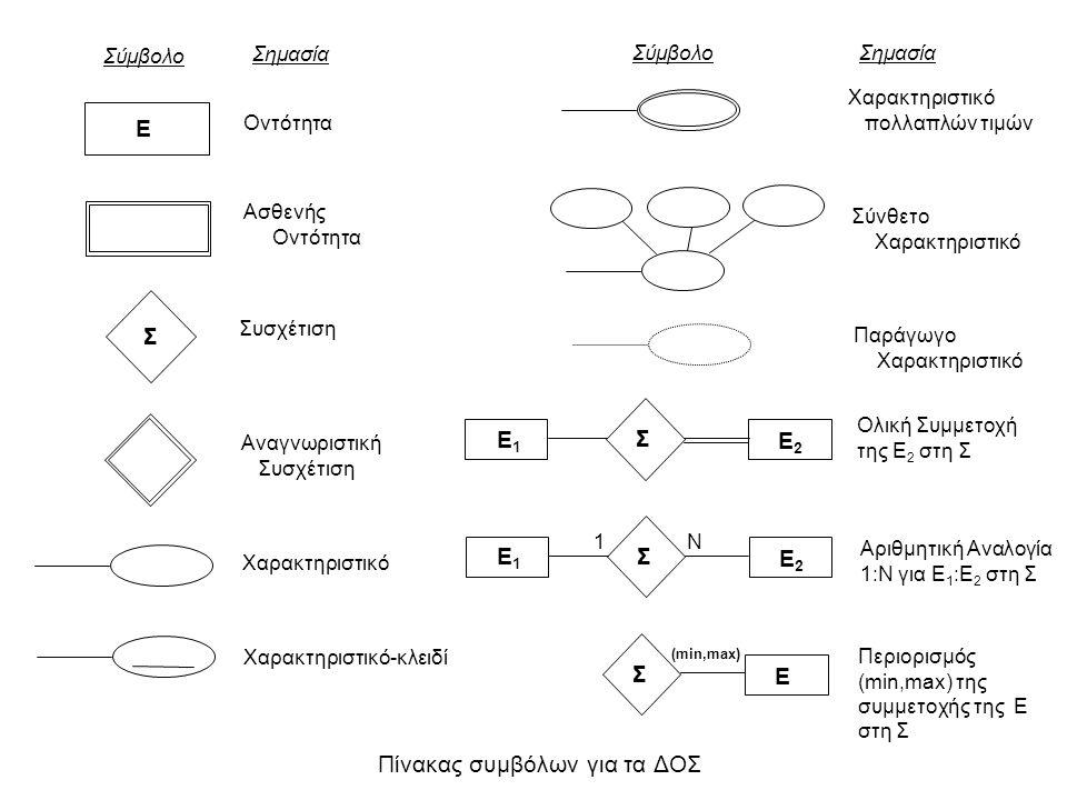 Πίνακας συμβόλων για τα ΔΟΣ E1E1 E2E2 Σ Σύμβολο Σημασία Οντότητα Ασθενής Οντότητα Συσχέτιση Αναγνωριστική Συσχέτιση Χαρακτηριστικό Χαρακτηριστικό-κλει