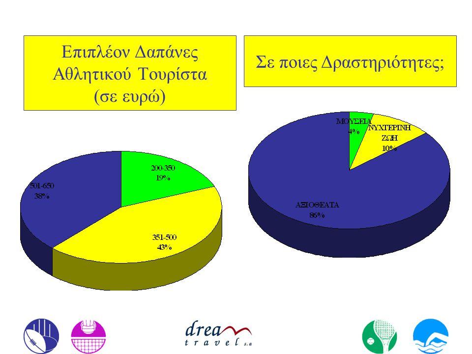 Επιπλέον Δαπάνες Αθλητικού Τουρίστα (σε ευρώ) Σε ποιες Δραστηριότητες;