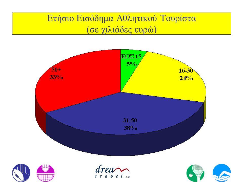 Δαπάνες Αθλητικού Τουρίστα στις κύριες ταξιδιωτικές υπηρεσίες, Διαμονή, Διατροφή και Αεροπορικά Εισιτήρια (σε ευρώ)