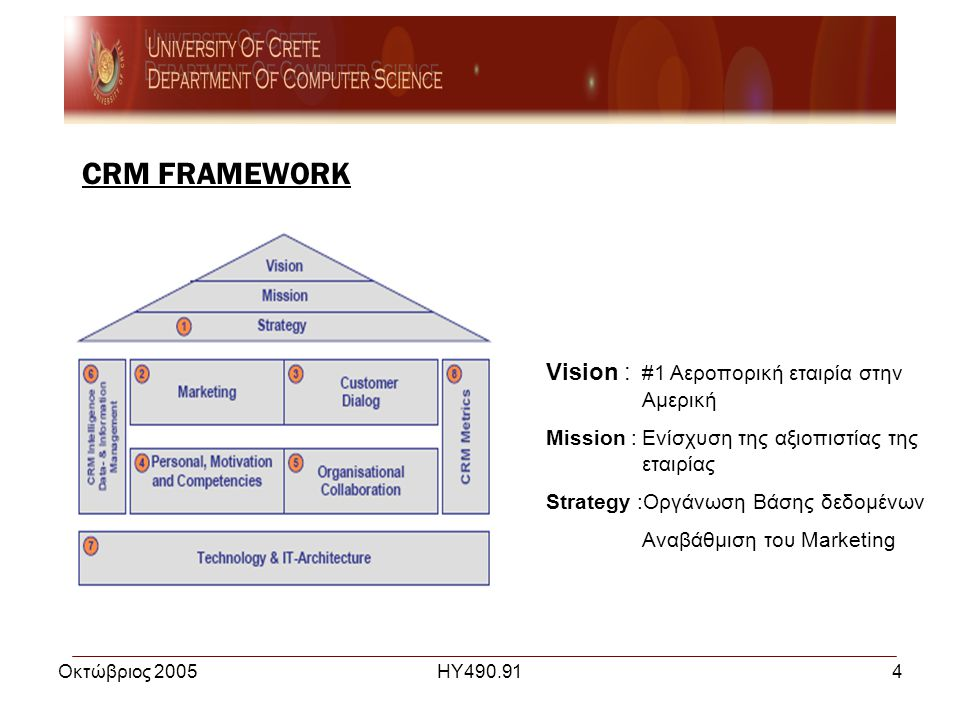 Οκτώβριος 2005ΗΥ490.914 CRM FRAMEWORK Vision : #1 Αεροπορική εταιρία στην Αμερική Mission :Ενίσχυση της αξιοπιστίας της εταιρίας Strategy :Οργάνωση Βάσης δεδομένων Aναβάθμιση του Marketing