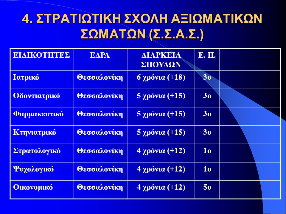 4. ΣΤΡΑΤΙΩΤΙΚΗ ΣΧΟΛΗ ΑΞΙΩΜΑΤΙΚΩΝ ΣΩΜΑΤΩΝ (Σ.Σ.Α.Σ.) ΕΙΔΙΚΟΤΗΤΕΣΕΔΡΑΔΙΑΡΚΕΙΑ ΣΠΟΥΔΩΝ Ε. Π. ΙατρικόΘεσσαλονίκη6 χρόνια (+18)3ο ΟδοντιατρικόΘεσσαλονίκη5