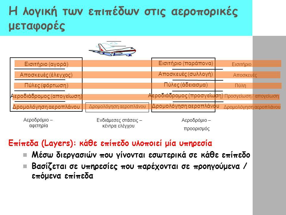 Η λογική των επιπέδων στις αεροπορικές μεταφορές Επίπεδα (Layers): κάθε επίπεδο υλοποιεί μία υπηρεσία  Μέσω διεργασιών που γίνονται εσωτερικά σε κάθε