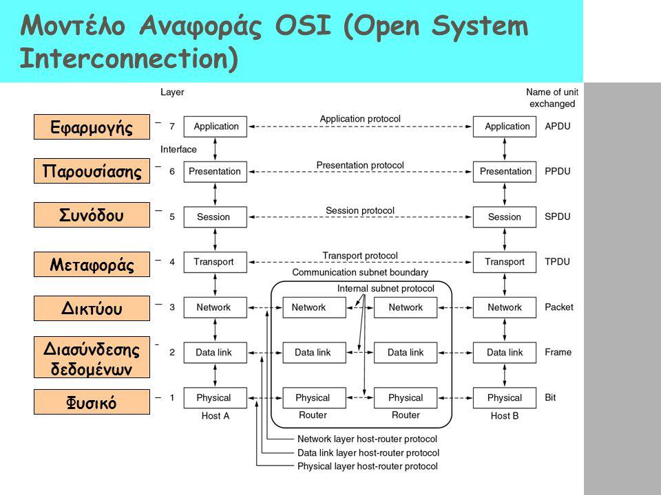 Μοντέλο Αναφοράς OSI (Open System Interconnection) Εφαρμογής Παρουσίασης Συνόδου Μεταφοράς Δικτύου Διασύνδεσης δεδομένων Φυσικό
