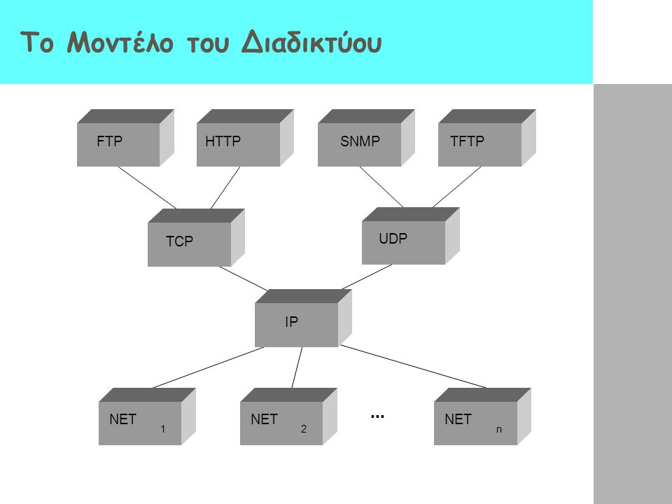 Το Μοντέλο του Διαδικτύου ■ ■ ■ FTP TCP UDP IP NET 1 2 n HTTPSNMPTFTP