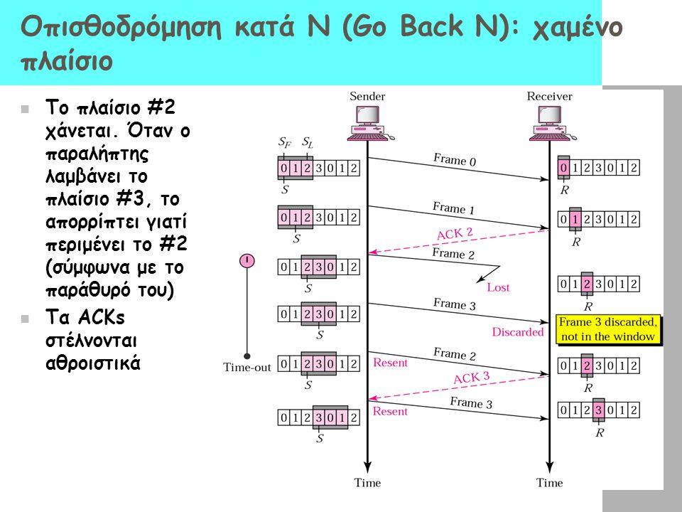 Οπισθοδρόμηση κατά Ν (Go Back N): χαμένο πλαίσιο  Το πλαίσιο #2 χάνεται. Όταν ο παραλήπτης λαμβάνει το πλαίσιο #3, το απορρίπτει γιατί περιμένει το #