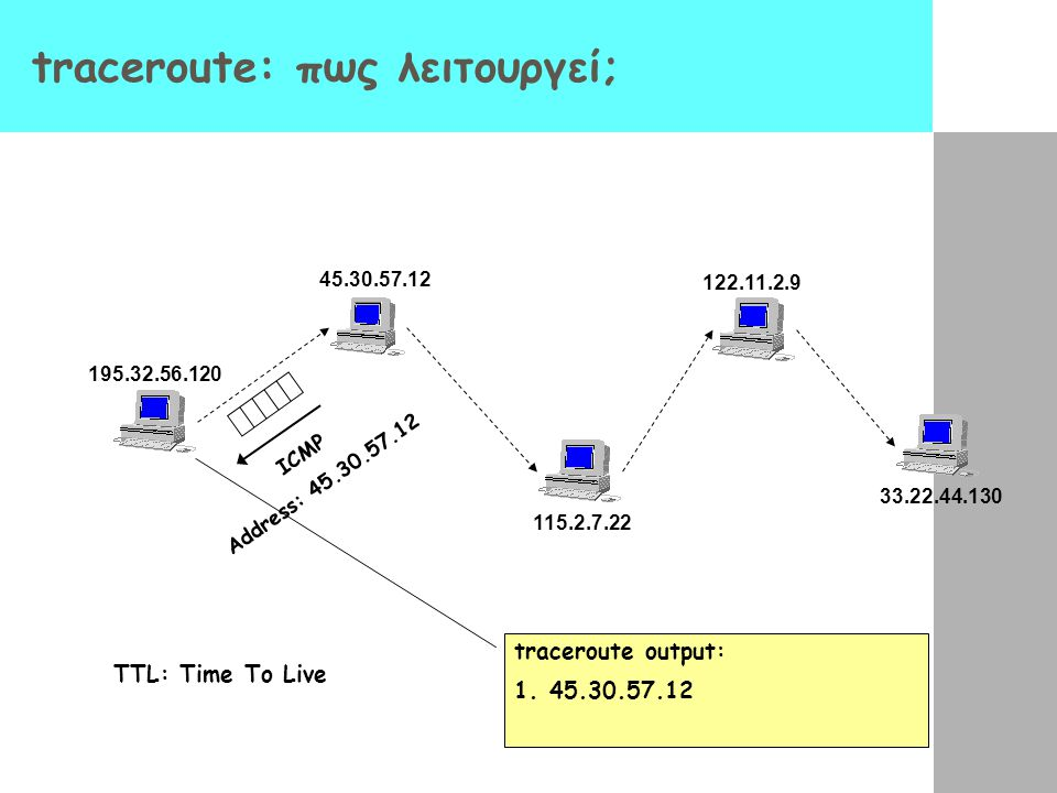 traceroute: πως λειτουργεί; 195.32.56.120 45.30.57.12 115.2.7.22 122.11.2.9 33.22.44.130 TTL: Time To Live ICMP Address: 45.30.57.12 traceroute output