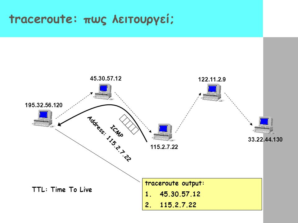 traceroute: πως λειτουργεί; 195.32.56.120 45.30.57.12 115.2.7.22 122.11.2.9 33.22.44.130 TTL: Time To Live ICMP Address: 115.2.7.22 traceroute output: 1.45.30.57.12 2.115.2.7.22