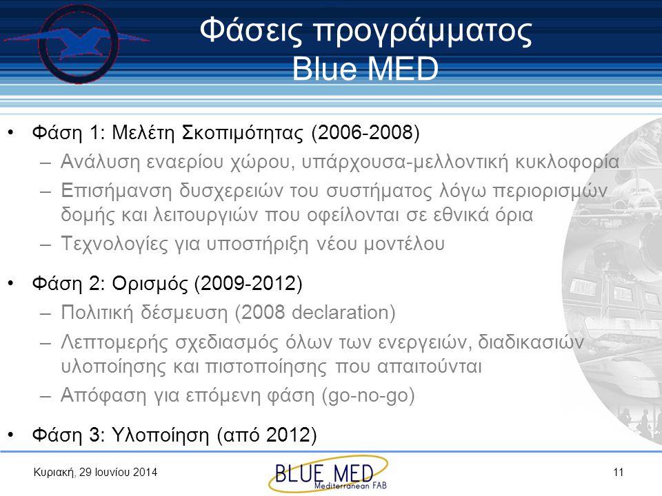 Κυριακή, 29 Ιουνίου 2014 Φάσεις προγράμματος Blue MED •Φάση 1: Μελέτη Σκοπιμότητας (2006-2008) –Ανάλυση εναερίου χώρου, υπάρχουσα-μελλοντική κυκλοφορί