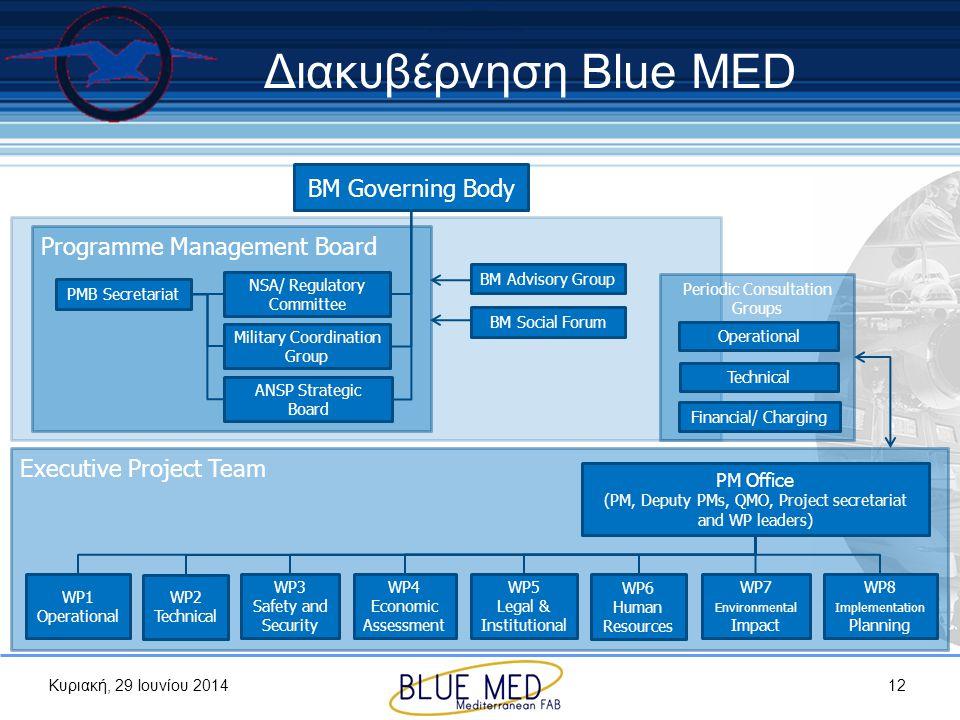 Κυριακή, 29 Ιουνίου 2014 Executive Project Team Διακυβέρνηση Blue MED 12 BM Governing Body Programme Management Board WP1 Operational WP2 Technical WP