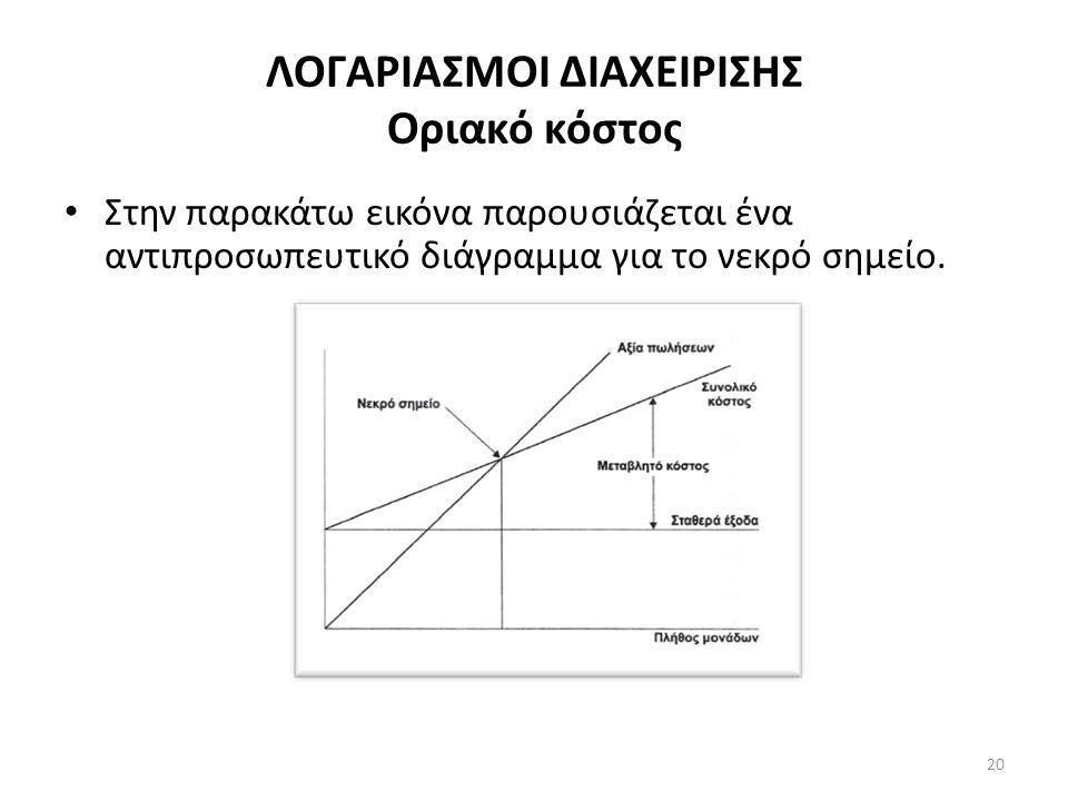 ΛΟΓΑΡΙΑΣΜΟΙ ΔΙΑΧΕΙΡΙΣΗΣ Οριακό κόστος • Όταν η παραγωγή είναι ίση με το μηδέν, το μεταβλητό κόστος είναι μηδέν.