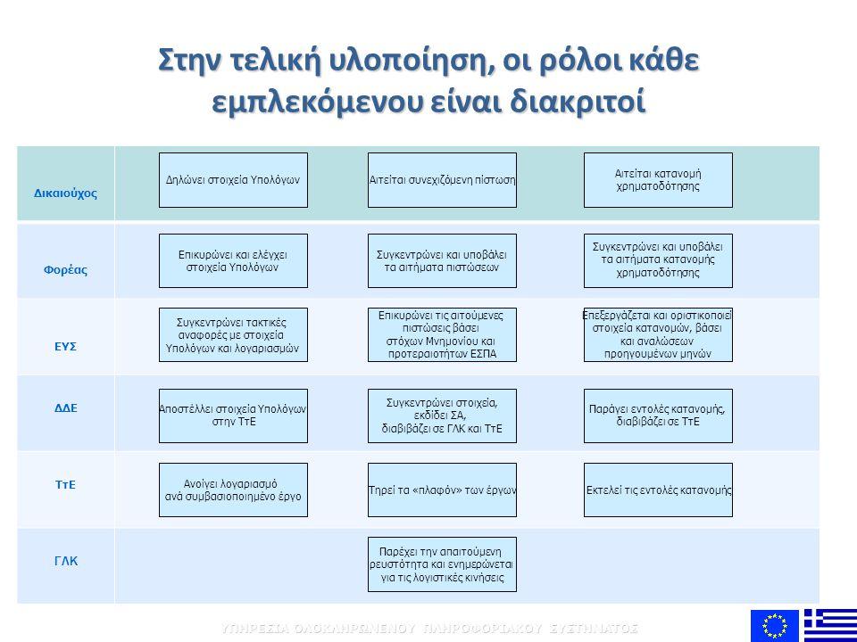 ΥΠΗΡΕΣΙΑ ΟΛΟΚΛΗΡΩΜΕΝΟΥ ΠΛΗΡΟΦΟΡΙΑΚΟΥ ΣΥΣΤΗΜΑΤΟΣ Δικαιούχος Φορέας ΕΥΣ ΔΔΕ ΤτΕ ΓΛΚ Αιτείται συνεχιζόμενη πίστωση Στην τελική υλοποίηση, οι ρόλοι κάθε εμπλεκόμενου είναι διακριτοί Δηλώνει στοιχεία Υπολόγων Αιτείται κατανομή χρηματοδότησης Συγκεντρώνει και υποβάλει τα αιτήματα πιστώσεων Επικυρώνει και ελέγχει στοιχεία Υπολόγων Συγκεντρώνει και υποβάλει τα αιτήματα κατανομής χρηματοδότησης Επικυρώνει τις αιτούμενες πιστώσεις βάσει στόχων Μνημονίου και προτεραιοτήτων ΕΣΠΑ Συγκεντρώνει τακτικές αναφορές με στοιχεία Υπολόγων και λογαριασμών Επεξεργάζεται και οριστικοποιεί στοιχεία κατανομών, βάσει και αναλώσεων προηγουμένων μηνών Συγκεντρώνει στοιχεία, εκδίδει ΣΑ, διαβιβάζει σε ΓΛΚ και ΤτΕ Αποστέλλει στοιχεία Υπολόγων στην ΤτΕ Παράγει εντολές κατανομής, διαβιβάζει σε ΤτΕ Τηρεί τα «πλαφόν» των έργων Ανοίγει λογαριασμό ανά συμβασιοποιημένο έργο Εκτελεί τις εντολές κατανομής Παρέχει την απαιτούμενη ρευστότητα και ενημερώνεται για τις λογιστικές κινήσεις