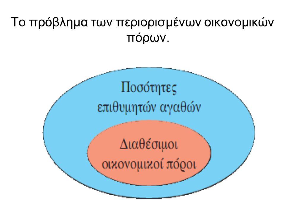 Το πρόβλημα των περιορισμένων οικονομικών πόρων.