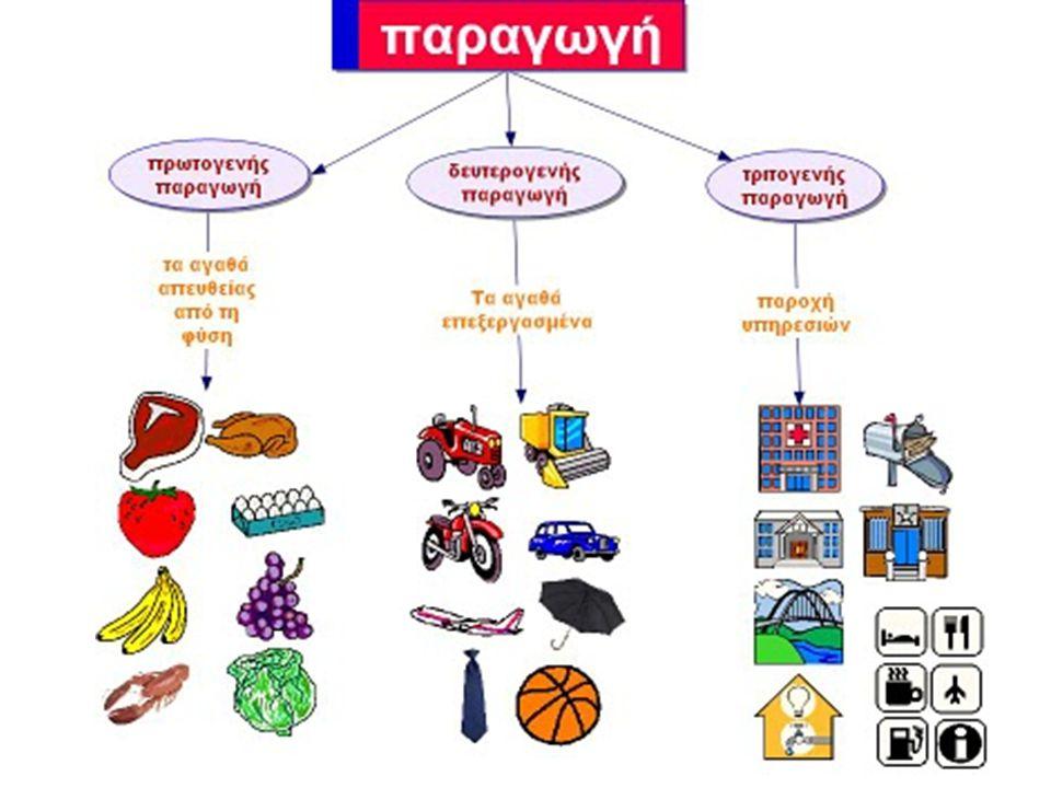 3.1.Οικονομικοί πόροι και οικονομία Συντελεστές παραγωγής ή οικονομικοί πόροι: •Το κεφάλαιο (κτήρια-εργαλεία- μηχανήματα) •Η εργασία (πνευματική-σωματική) •Η γη (έδαφος) •Η επιχειρηματικότητα (ο καλύτερος συνδυασμός κεφαλαίου-εργασίας-γης για καλύτερο οικονομικό αποτέλεσμα)