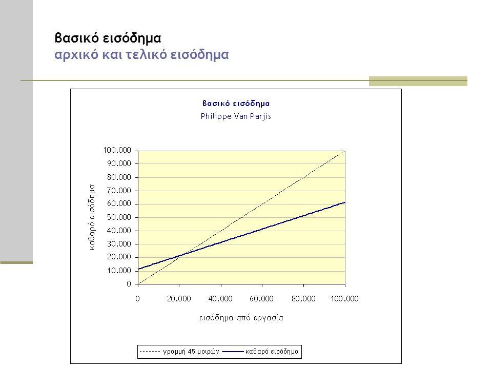 βασικό εισόδημα αρχικό και τελικό εισόδημα