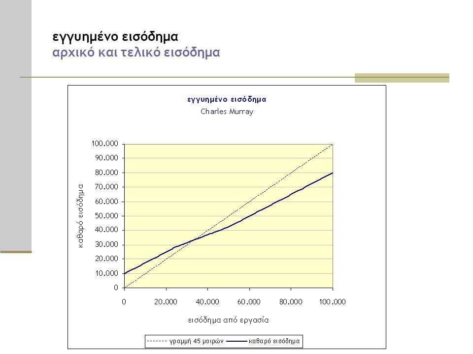 εγγυημένο εισόδημα αρχικό και τελικό εισόδημα