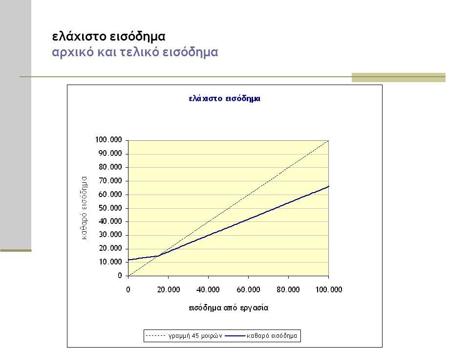 ελάχιστο εισόδημα αρχικό και τελικό εισόδημα