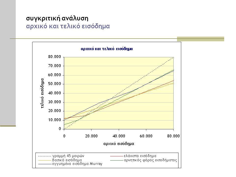 συγκριτική ανάλυση αρχικό και τελικό εισόδημα