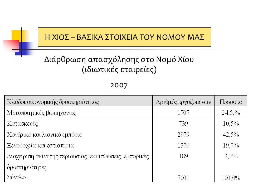 Διάρθρωση απασχόλησης στο Νομό Χίου (ιδιωτικές εταιρείες) 2007 Η ΧΙΟΣ – ΒΑΣΙΚΑ ΣΤΟΙΧΕΙΑ ΤΟΥ ΝΟΜΟΥ ΜΑΣ