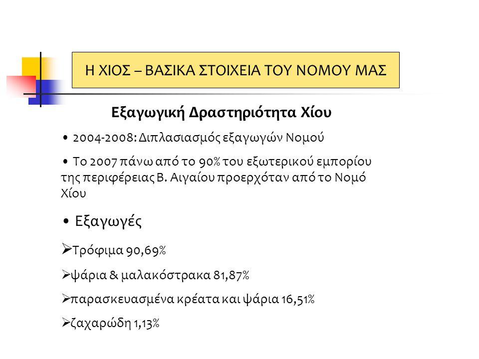 Εξαγωγική Δραστηριότητα Χίου • 2004-2008: Διπλασιασμός εξαγωγών Νομού • Το 2007 πάνω από το 90% του εξωτερικού εμπορίου της περιφέρειας Β. Αιγαίου προ