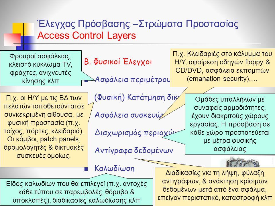 Έλεγχος Πρόσβασης –Στρώματα Προστασίας Access Control Layers Β. Φυσικοί Έλεγχοι  Ασφάλεια περιμέτρου  (Φυσική) Κατάτμηση δικτύου  Ασφάλεια συσκευών