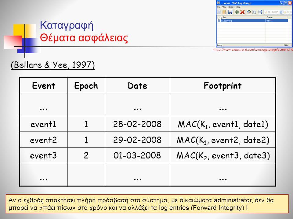 Καταγραφή Θέματα ασφάλειας (Bellare & Yee, 1997) •http://www.exacttrend.com/wmslogstorage/screenshot.gif EventEpochDateFootprint ……… event1128-02-2008