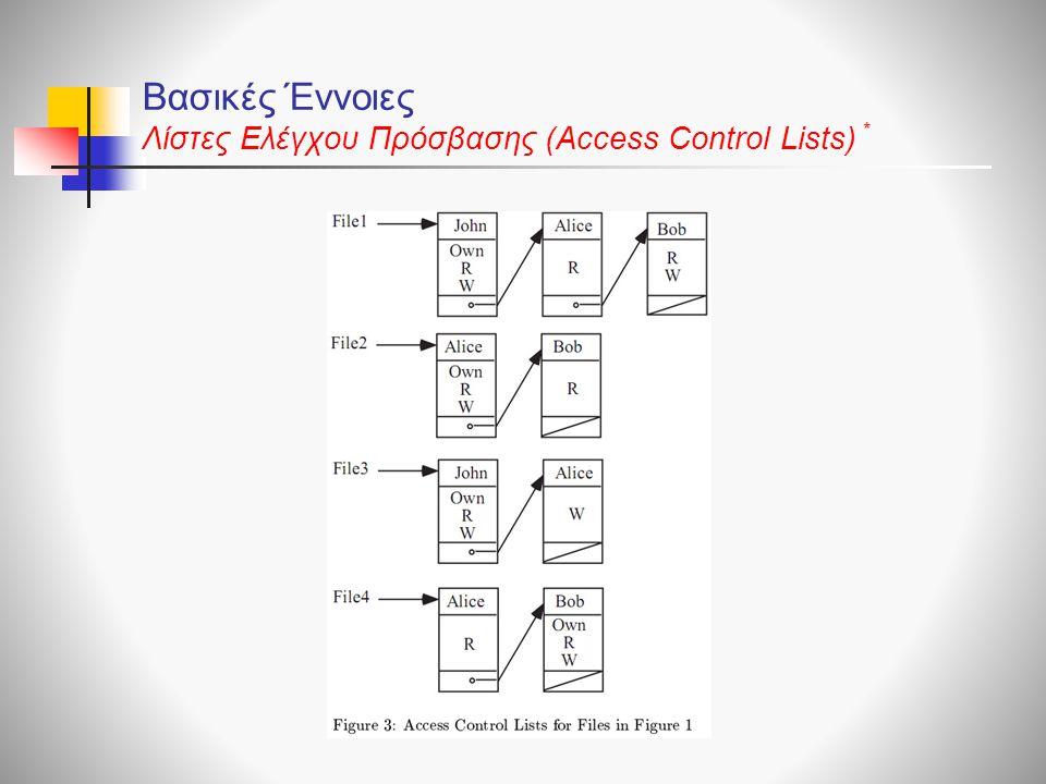 Βασικές Έννοιες Λίστες Ελέγχου Πρόσβασης (Access Control Lists) *
