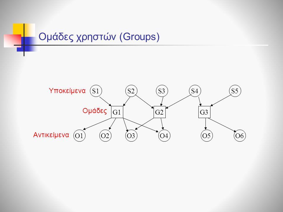 Ομάδες χρηστών (Groups) G1G2G3 S1S2S3S4S5 O1O2O3O4O5O6 Υποκείμενα Ομάδες Αντικείμενα