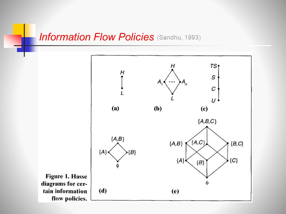 Information Flow Policies (Sandhu, 1993)