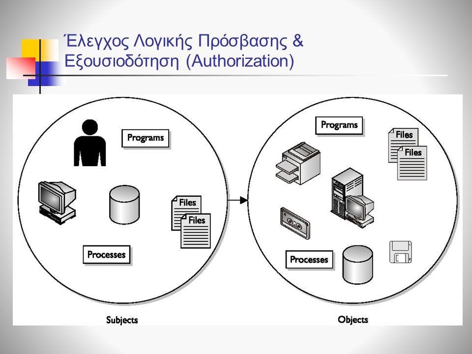 Αντικείμενα (objects) Υποκείμενα (Subjects) Τύπος Πρόσβασης π.χ.