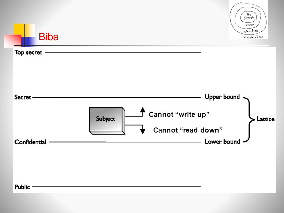 Biba Cannot write up Cannot read down