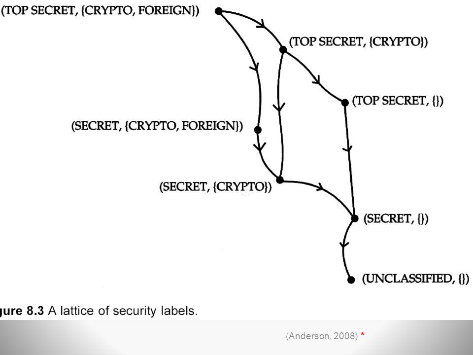Έλεγχος Πρόσβασης(164,287,292) Μοντέλα ΜAC (Anderson, 2008) *