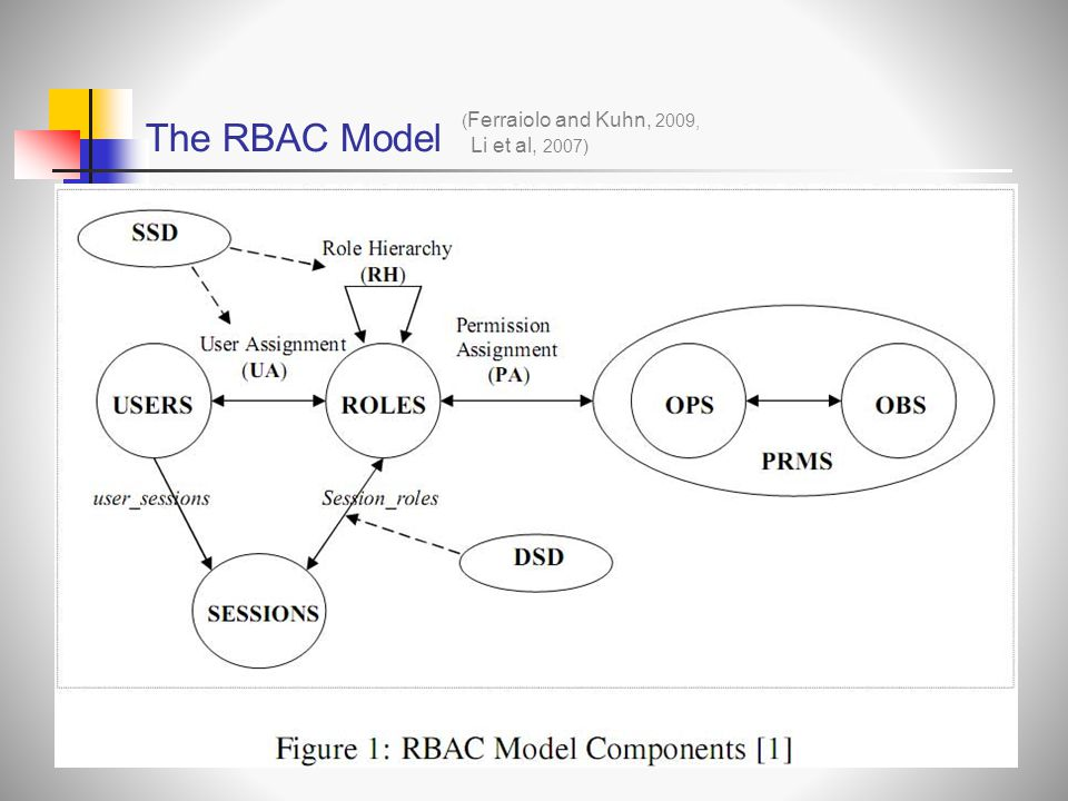The RBAC Model Li et al, 2007) ( Ferraiolo and Kuhn, 2009,