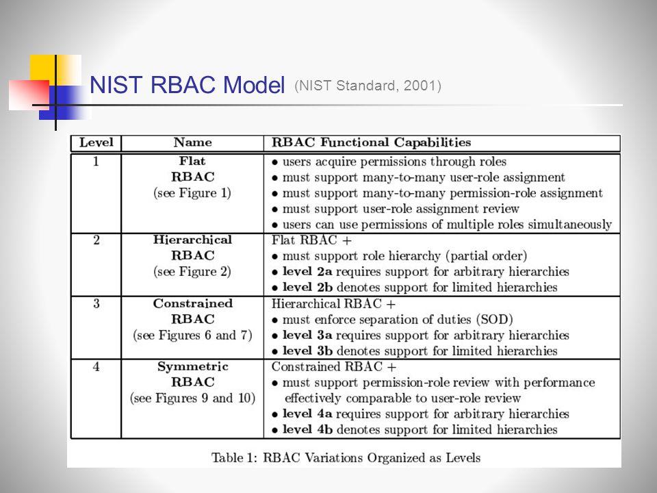 NIST RBAC Model (NIST Standard, 2001)