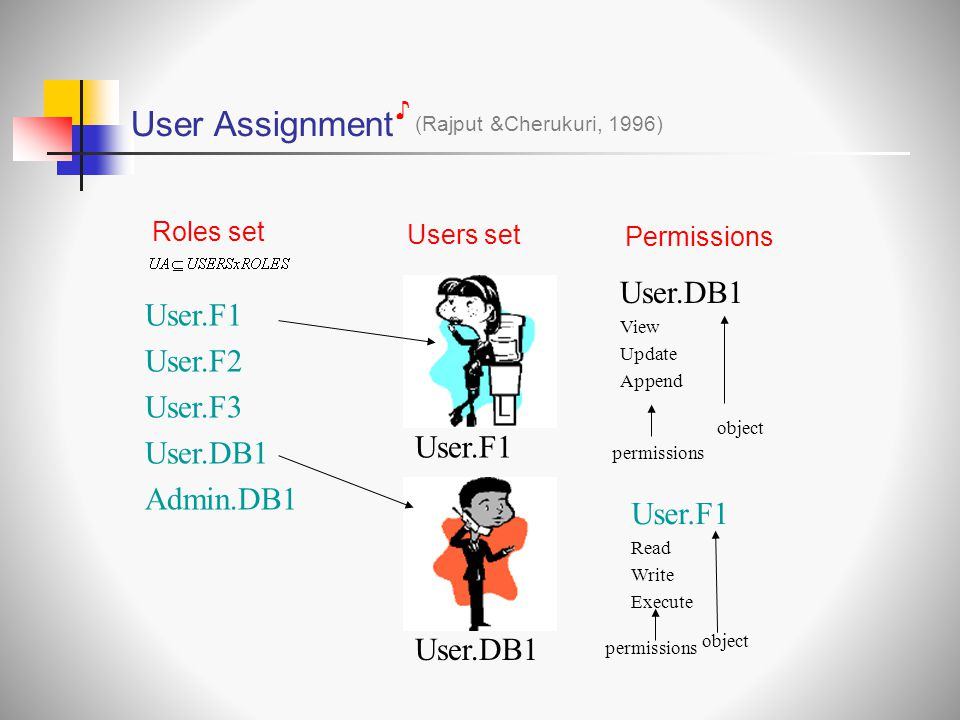 User Assignment (Rajput &Cherukuri, 1996) ♪ User.DB1 View Update Append Users set User.DB1 User.F1 permissions object User.F1 User.F2 User.F3 User.DB1 Admin.DB1 Roles set User.F1 Read Write Execute permissions object Permissions