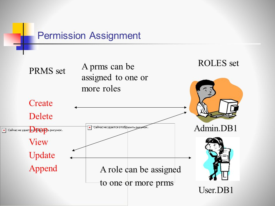 Permission Assignment A prms can be assigned to one or more roles Admin.DB1 PRMS set ROLES set A role can be assigned to one or more prms User.DB1 View Update Append Create Delete Drop