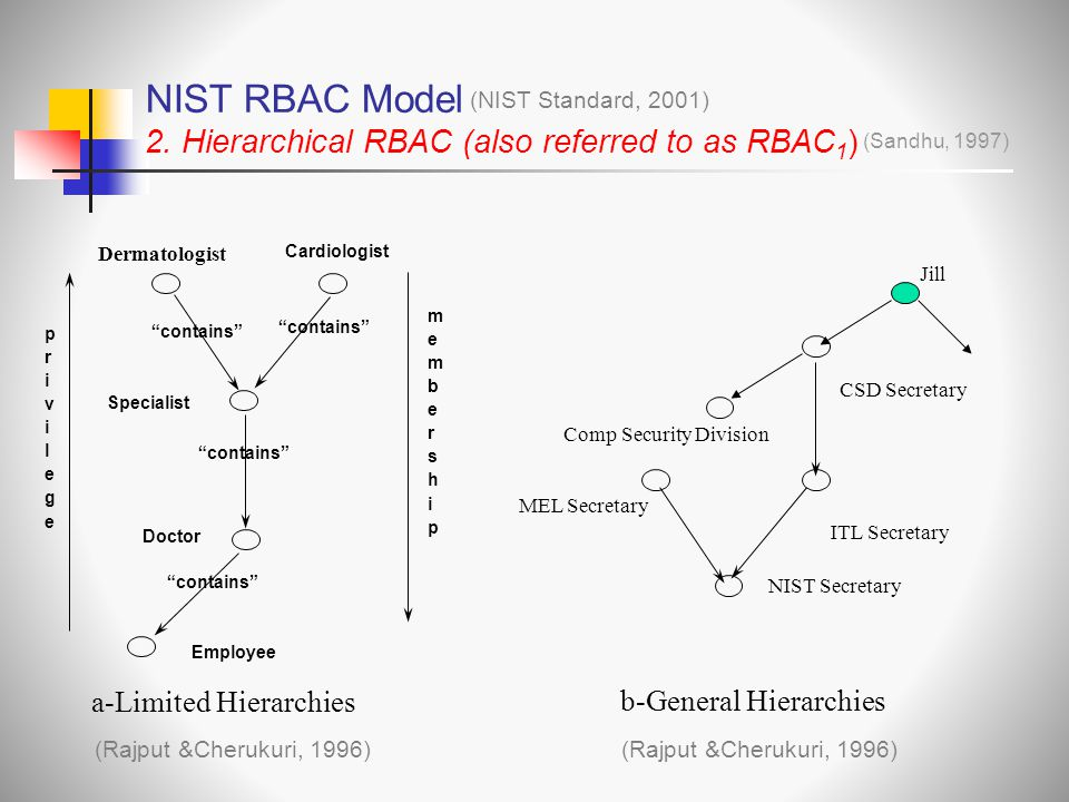 "NIST RBAC Model 2. Hierarchical RBAC (also referred to as RBAC 1 ) (NIST Standard, 2001) (Sandhu, 1997) Doctor Cardiologist ""contains"" Specialist ""con"