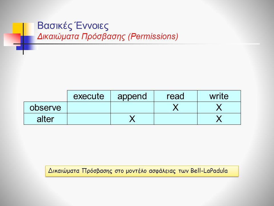 Βασικές Έννοιες Δικαιώματα Πρόσβασης (Permissions) writereadappendexecute observeXX alterXX Δικαιώματα Πρόσβασης στο μοντέλο ασφάλειας των Bell-LaPadu