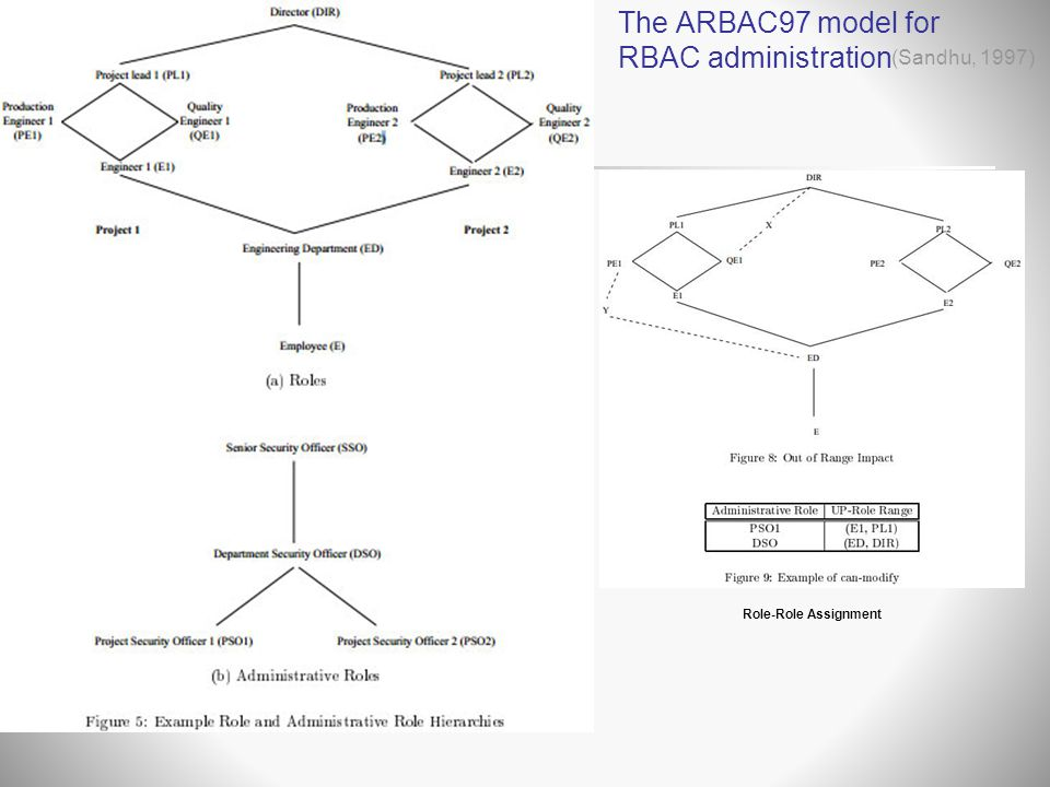 The ARBAC97 model for RBAC administration (Sandhu, 1997) Role-Role Assignment