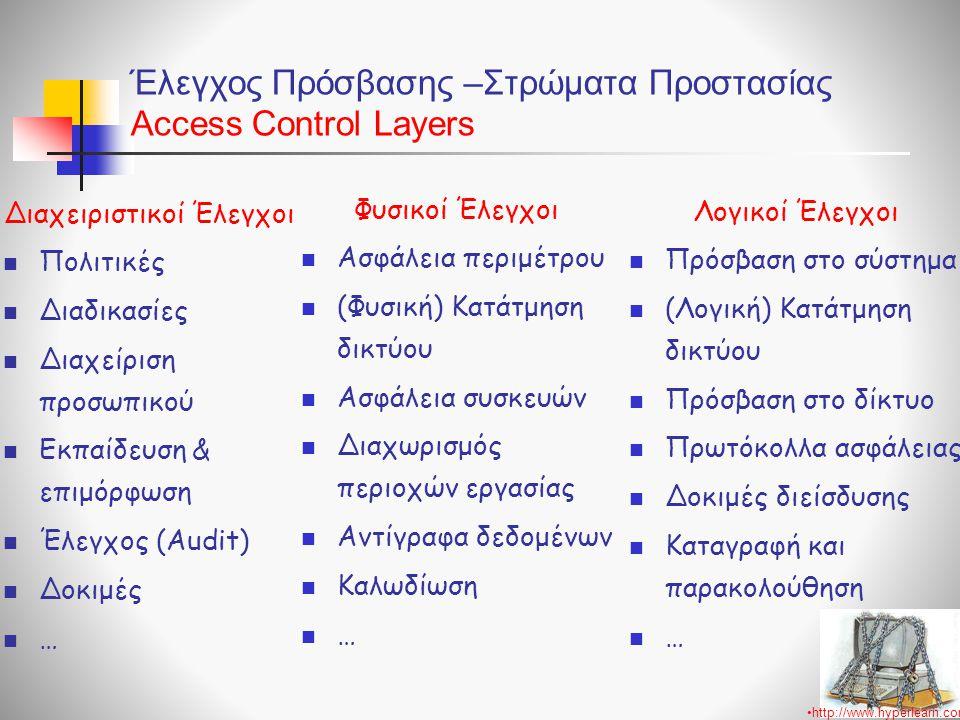 Έλεγχος Πρόσβασης –Στρώματα Προστασίας Access Control Layers Διαχειριστικοί Έλεγχοι  Πολιτικές  Διαδικασίες  Διαχείριση προσωπικού  Εκπαίδευση & ε